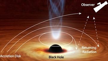 A Black Hole Can Bend Light Back on Itself 'Like a Boomerang'