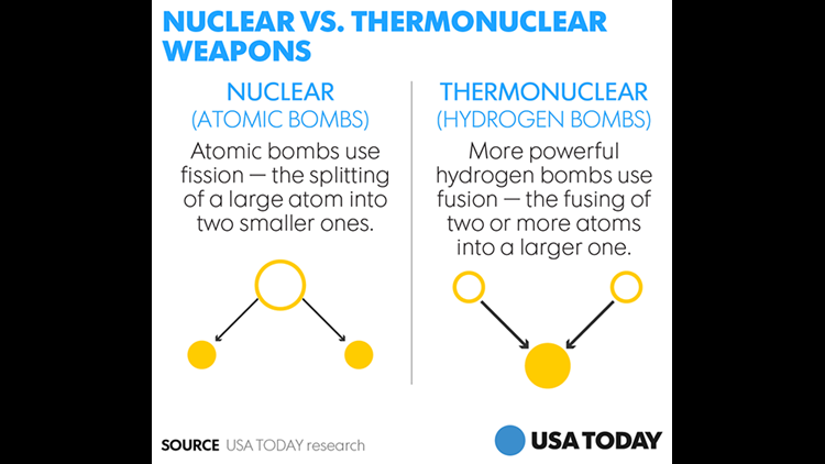Hydrogen Bomb Vs Atomic Bomb Whats The Difference Wzzm13