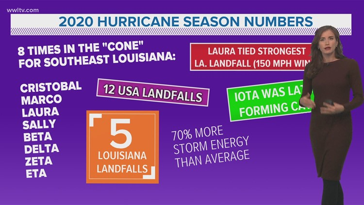 Extremely active 2020 hurricane season comes to an end