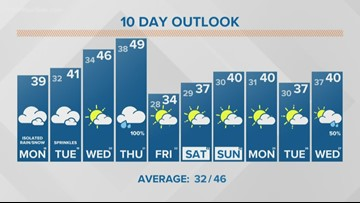 13 ON YOUR SIDE Forecast: Monday morning