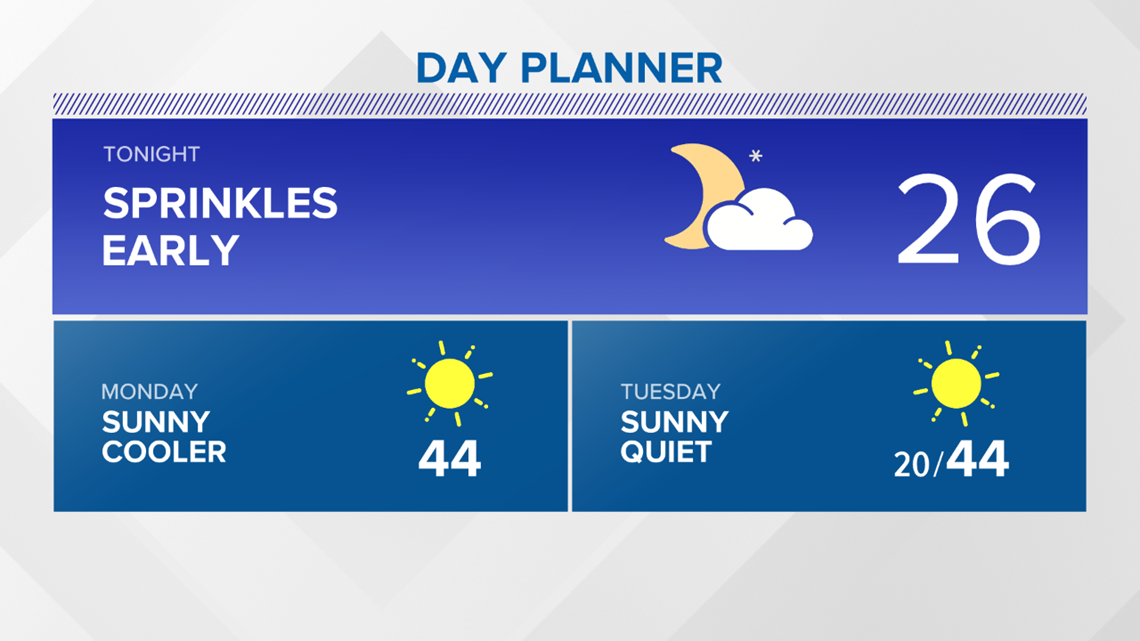 13 On Your Side Forecast: Sunny & Cool