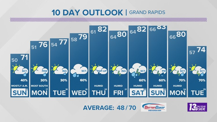 13 On Your Side Forecast: Scattered Showers Overnight