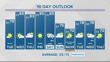 13 On Your Side Forecast: Warm Days, Patchy Fog