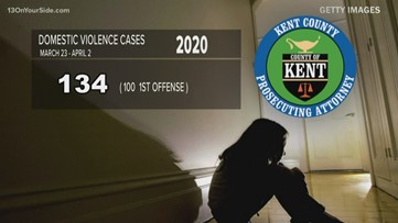 Domestic violence cases spike 48 percent, prosecutor calls it a worrisome trend