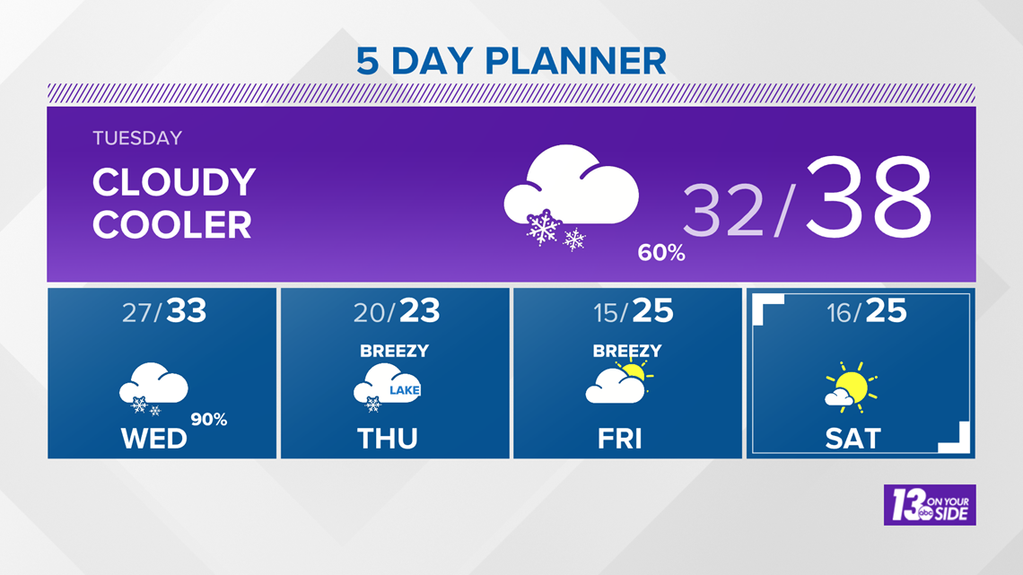 13 On Your Side Forecast: Snow Returns