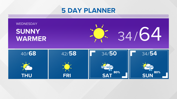 13 On Your Side Forecast: Frosty Night; Back to the 60s