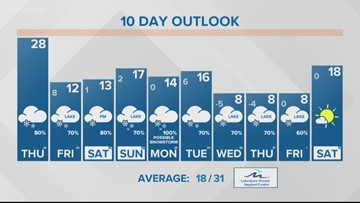 Weather Forecast 1-24-19