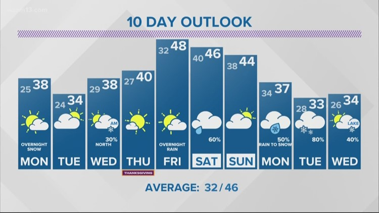 13 On Target Forecast - Chilly and quiet weather continues