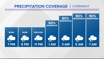 13 On Your Side Forecast: Here comes the rain