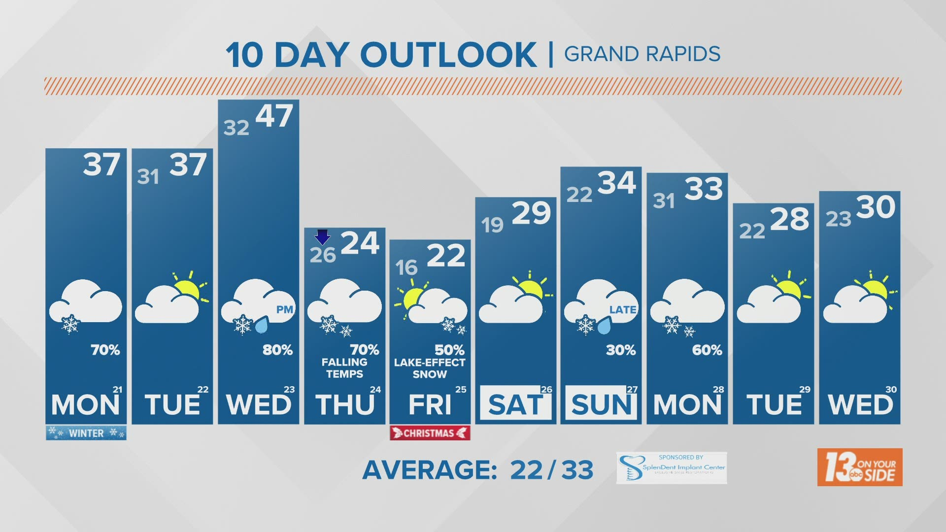 Will Grand Rapids Mi Have A White Christmas In 2021? Winter Storm Brings Bitter Cold Temps And Snow In Time For Christmas Wzzm13 Com