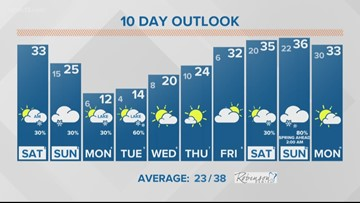 Your Saturday morning 13 On Target Forecast