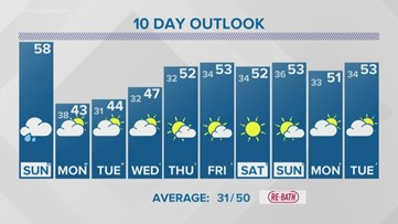 13 On Your Side Forecast: Wet and Windy Sunday