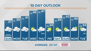 13 On Your Side Forecast: Cloudy with light wintry mix overnight