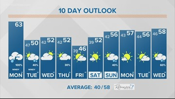 13 On Your Side Forecast: Powerful fall storm arrives