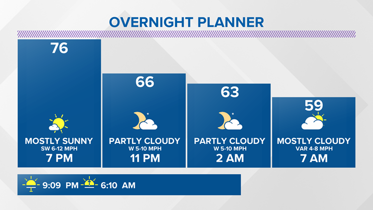 13 On Your Side Forecast: Quiet night ahead of more rain and storms