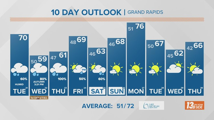 13 On Your Side Forecast: Morning Showers, Cooler
