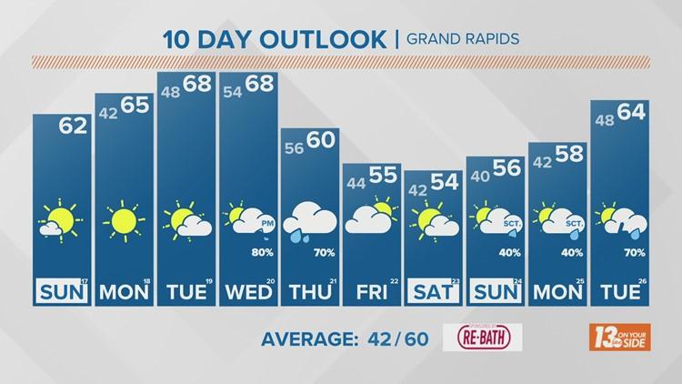 13 On Your Side Forecast: Sunny Skies Returning Sunday!