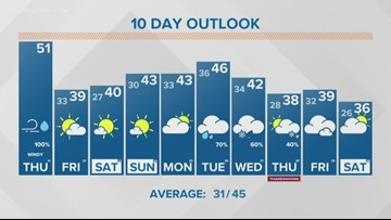 13 ON YOUR SIDE Forecast: Fall storm followed by weekend sun