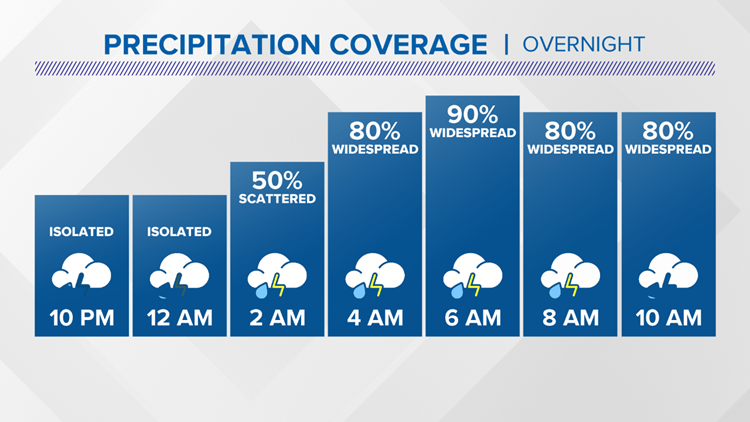 13 On Your Side Forecast: Soggy stretch