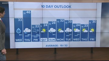 Your Wednesday morning 13 On Target Forecast