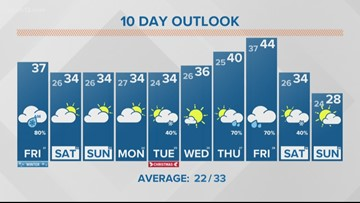 Your Friday Morning 13 On Target Forecast