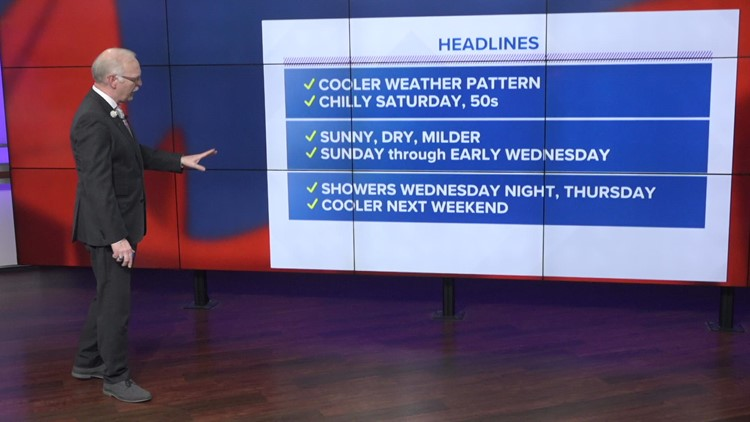 Cooler weather coming this weekend