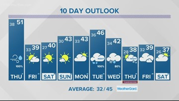 13 On Your Side Forecast: Wind and Rain, then Weekend Sun