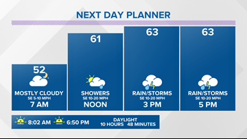 13 On Your Side Forecast: Rain and wind arrives Monday afternoon