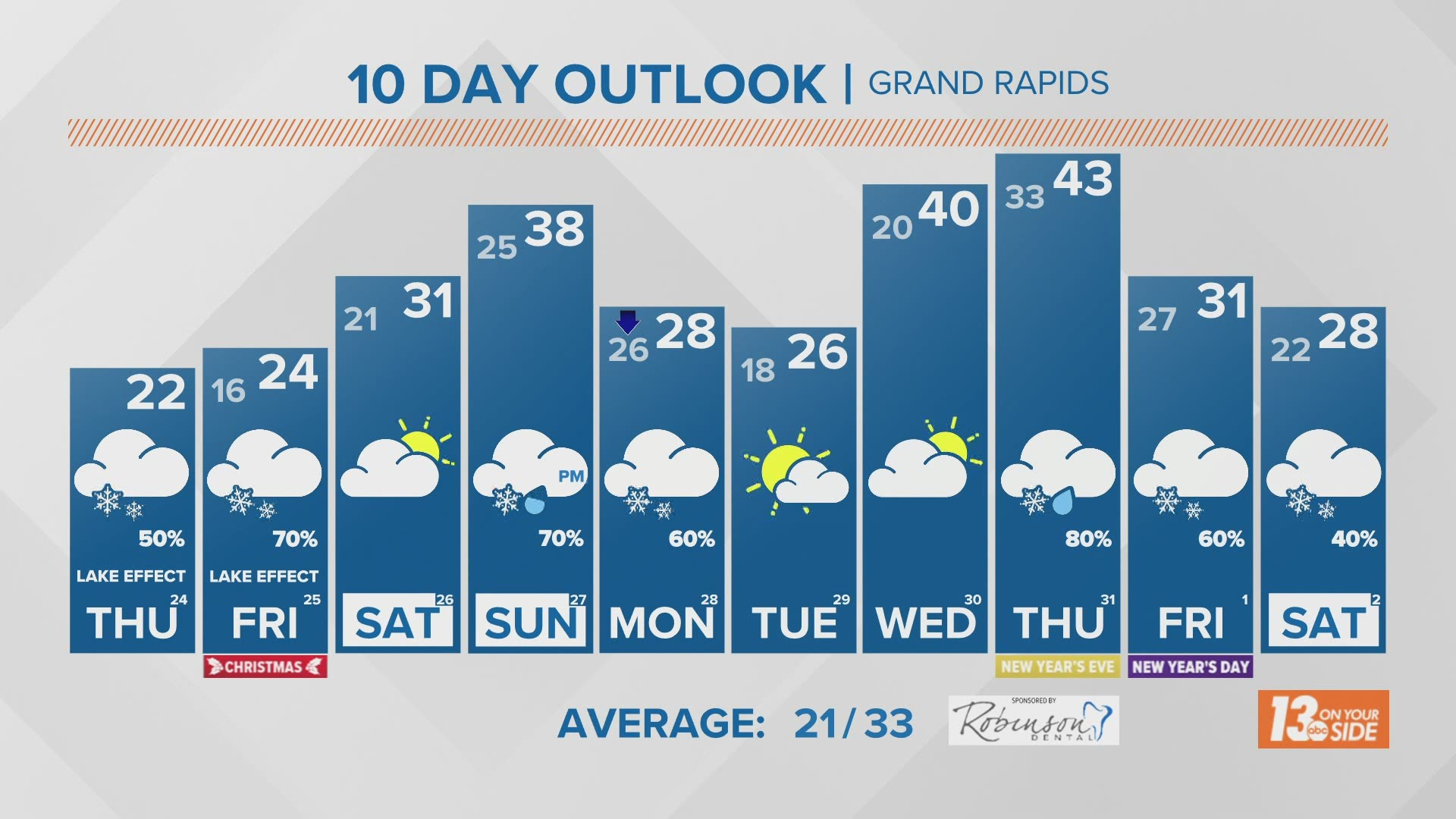 Will Grand Rapids Mi Have A White Christmas In 2021? Dreaming Of A White Christmas Snow Is In The Forecast Wzzm13 Com