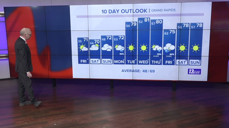 13 On Your Side Forecast: Seasonable Temperatures