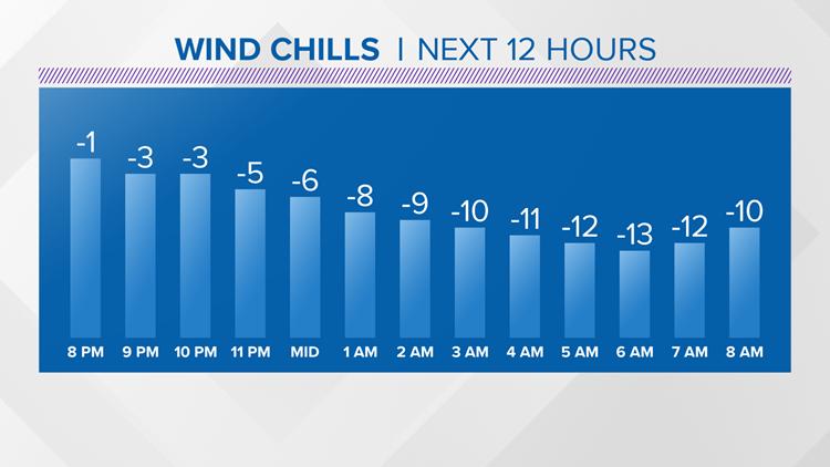 Grand Rapids Wind Chill