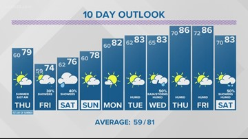 13 On Target Forecast Wednesday Evening