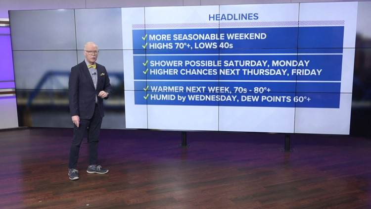 13 On Your Side Forecast: Seasonable, Mild Weekend