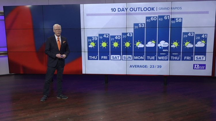 13 On Your Side Forecast: Sunny, but Cooler