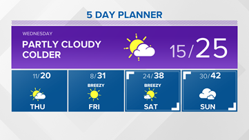 13 On Your Side Forecast: Long stretch of dry weather
