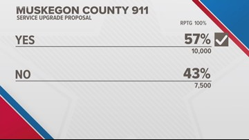 Muskegon County voters approve 911 surcharge
