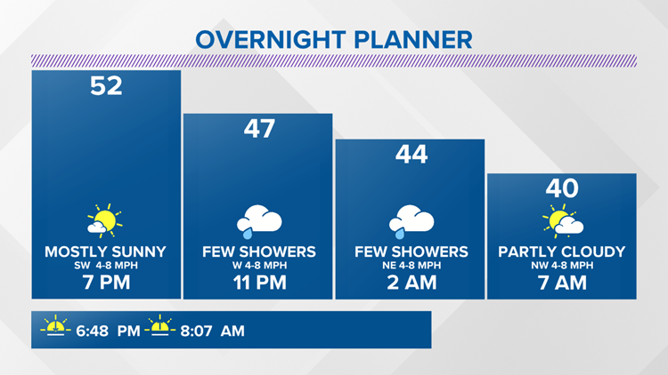 13 On Your Side Forecast: Quick patch of showers overnight