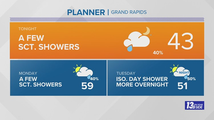 13 On Your Side Forecast: Scattered Shower Chances Remain