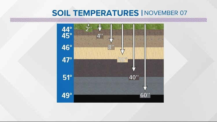 soil temperatures.jpg