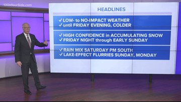 13 On Your Side Forecast: Plowable Early-Weekend Snow