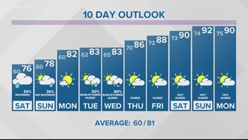 13 On Target Forecast Friday evening