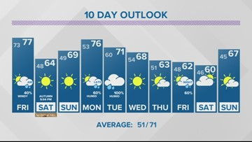 13 On Target Forecast Thursday Evening