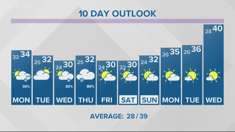 13 On Target Forecast - Light rain shifts to snow late