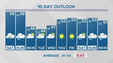 13 On Your Side Forecast: Stormy Saturday, Windy Sunday