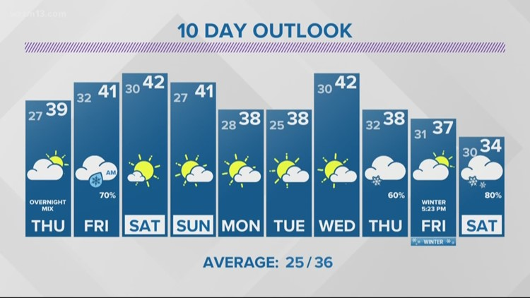 13 On Target Forecast - A wintry mix is possible starting late Thursday
