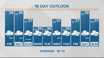 13 On Your Side Forecast: Light snow this weekend