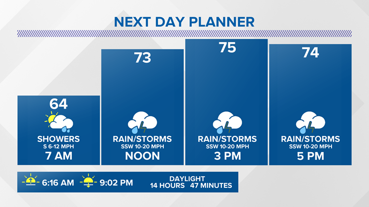 13 On Your Side Forecast: Rain and storms return