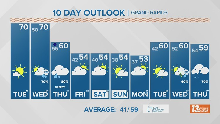 13 On Your Side Forecast: More Sunshine, Unusually Warm