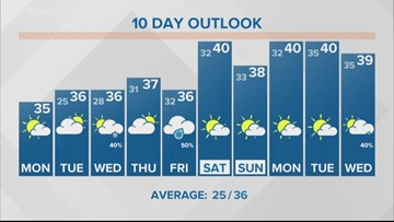 13 On Target Forecast - Dry stretch