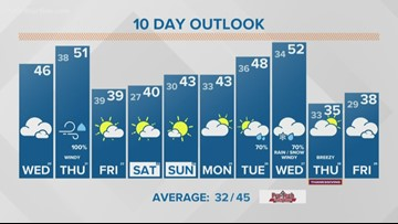 13 ON YOUR SIDE Forecast: Quiet Wednesday, stormy Thursday